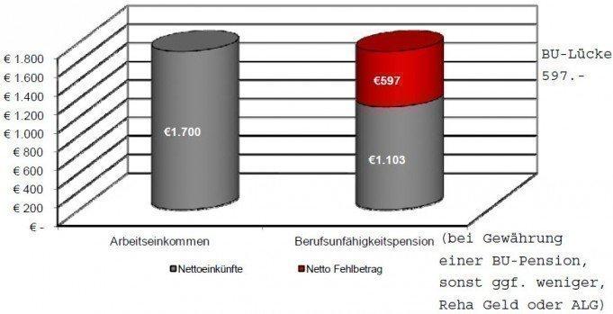 BU-Lücke Pensionsanalyse Beispiel