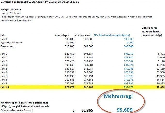 Vergleich Fondsdepot vs. FLV Gewinnerkonzepte Spezial, 500.000.-, 10 Jahre mit Hervorhebung Mehrertrag